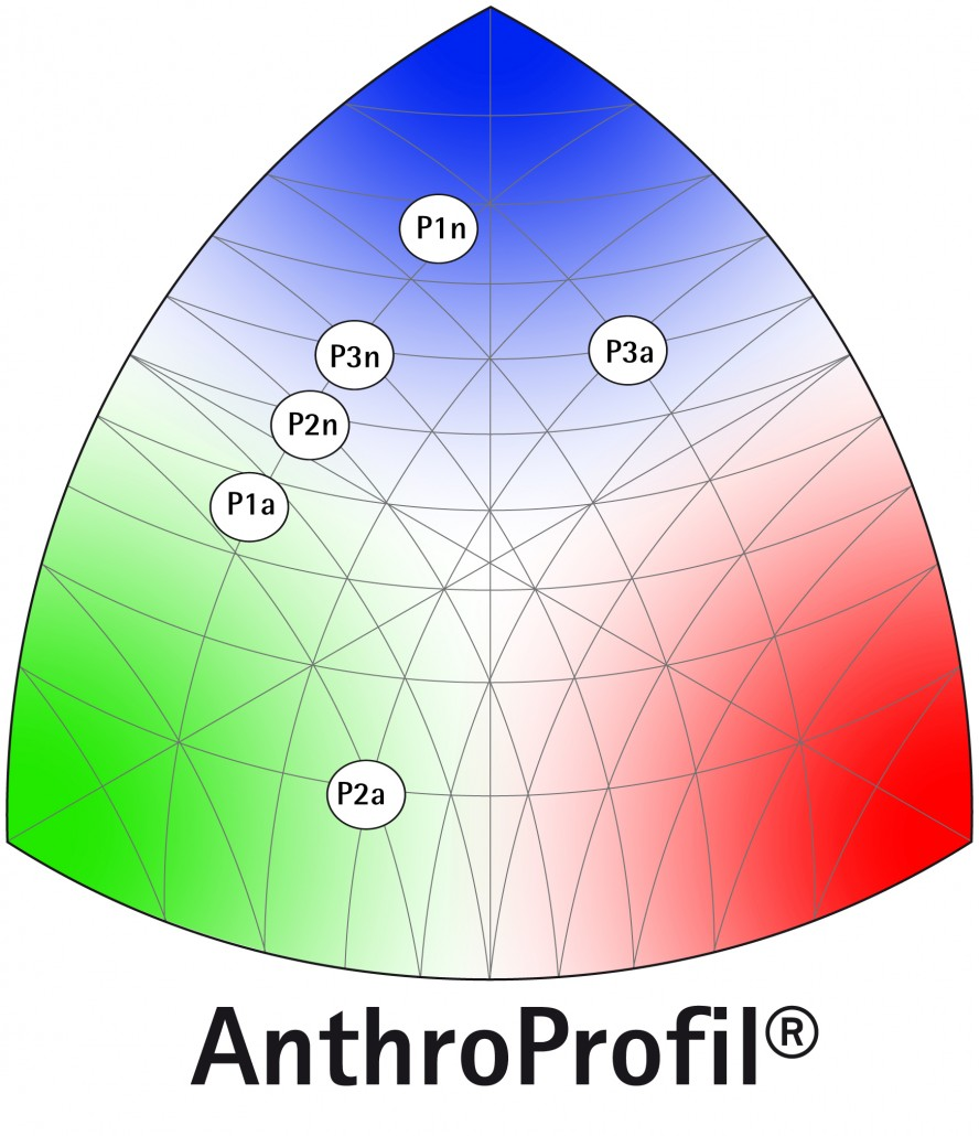 Anthroprofil® der Marke