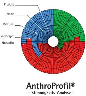 ANTHROPROFIL®-Seminar mit RUDOLF VOGL – Sa., 19. Juni. 2021 in Schlüchtern (Einführung ins AnthroProfil®-Experten-System für Berater, Designer und Trainer)